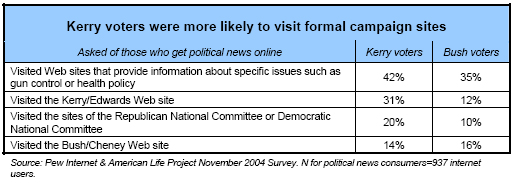 Kerry voters were more likely to visit formal campaigns
