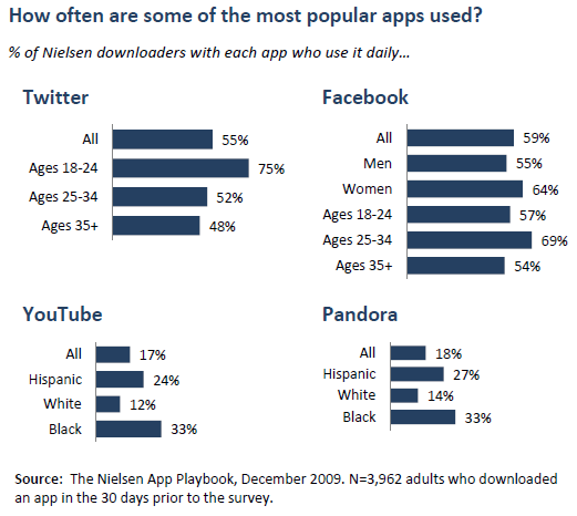 How often some of the most popular apps are used