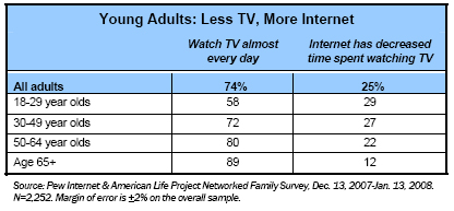 Young Adults: Less TV, More Internet