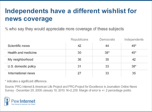 independents wishlist for news