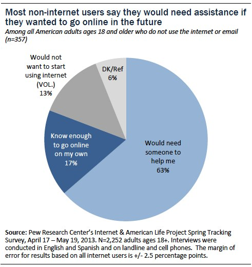 Most non-internet users would need assistance if they wanted to go online in the near future