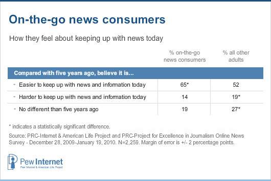 On the go - news today
