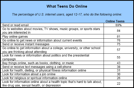 What Teens Do Online