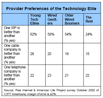 Provider Preferences of the Technology Elite