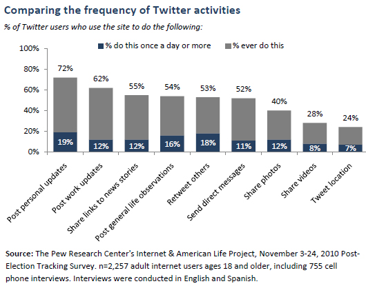 Comparing the frequency of Twitter activities