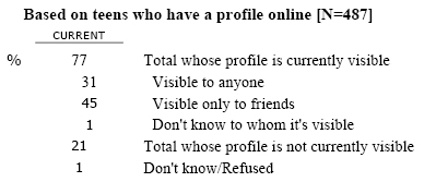 SNS13 Is your profile visible to anyone, or visible only to your friends?