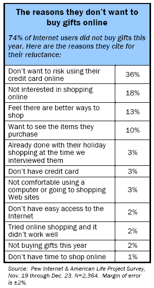 Reasons for not buying gifts online: 74% of Internet users did not buy gifts this year. Here are the reasons they cite for their reluctance