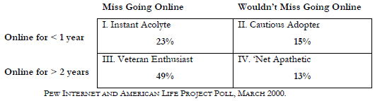 For the March 2000 Pew Internet Project poll, the breakdown is as follows.
