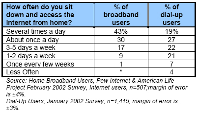 How often do you sit down and access the Internet from home?