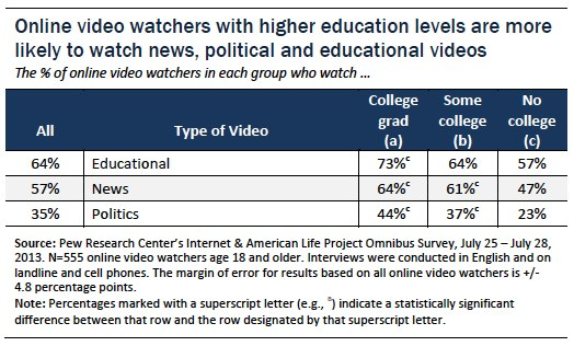 Higher ed online video watchers are more likely to watch news political and ed videos