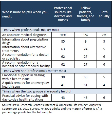 Who is more helpful: professionals vs. peers