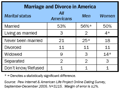 Marriage and divorce in America