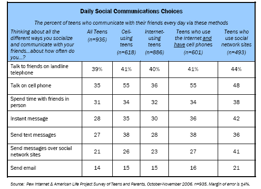 Daily Social Communications Choices: The percent of teens who communicate with their friends every day via these methods