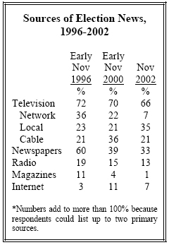 Sources of election news, 1996-2002