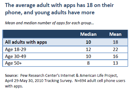 The average adult with apps has 18 on their phone, and young adults have more
