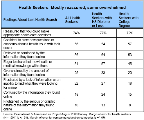 Health Seekers: Mostly reassured, some overwhelmed
