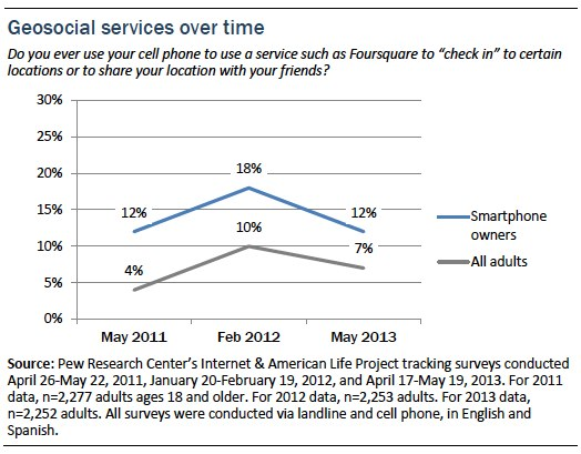 Geosocial services over time