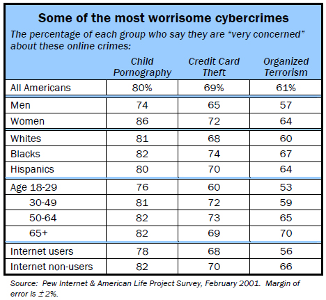 Some of the most worrisome cybercrimes