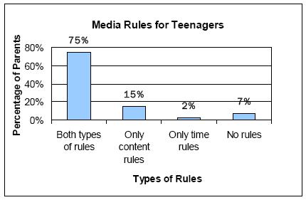 Media rules