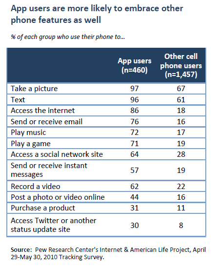 App users are more likely to embrace other phone features as well