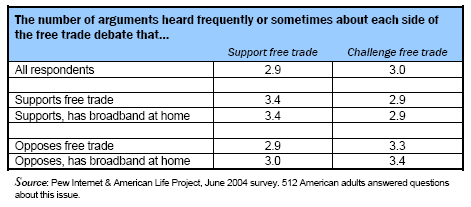 The number of arguments heard frequently or sometimes about each side of the free trade debate that support or challenge