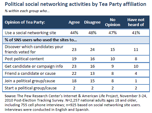 Political social networking activities by Tea Party affiliation