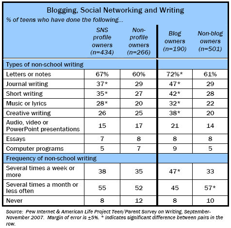 Blogging, Social Networking and Writing