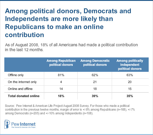 Political contributions by party