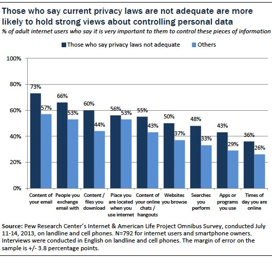 those who say current privacy laws are not adequate are more likely to hold strong views about controlling personal data