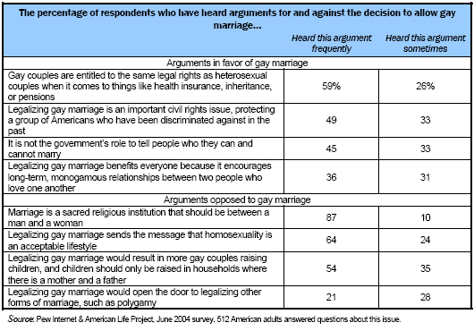 The percentage of respondents who have heard arguments for and against the decision to allow gay marriage