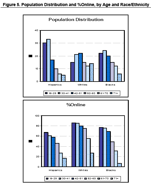 Population distribution by Age