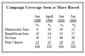 Campaign coverage seen as more biased