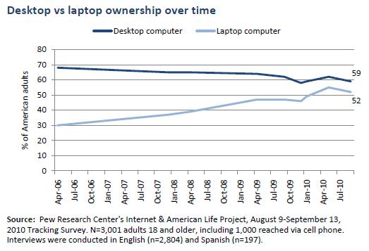 Desktop vs laptop over time