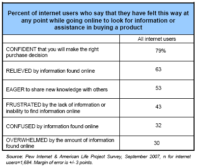 Percent of internet users who say that they have felt this way