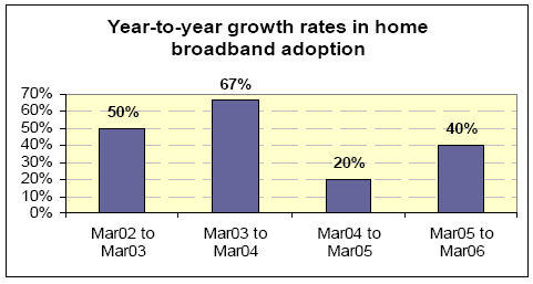 Year to year growth rates