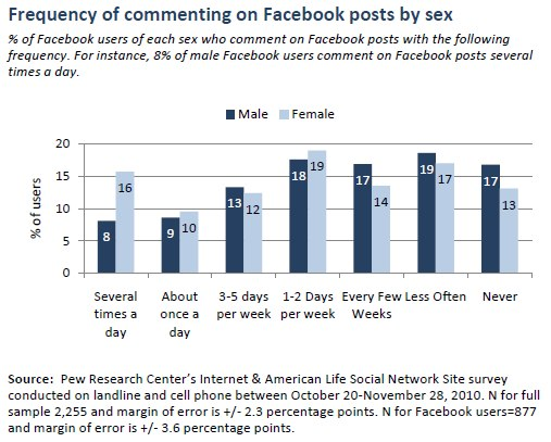Frequency of commenting on Facebook posts by sex