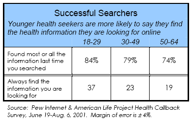 Successful searchers: Younger health seekers are more likely to say they find the health information they are looking for online