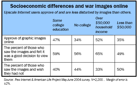 Socioeconomic differences and war images online