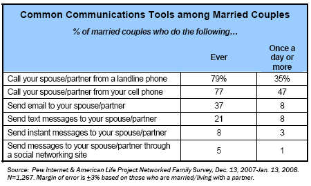 Common communications tools among married couples