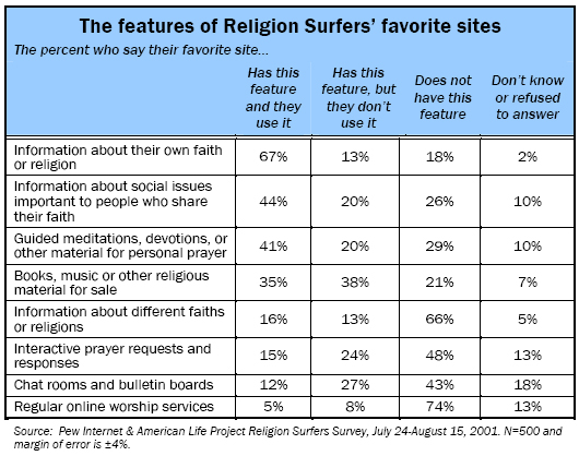 The features of Religion Surfers' favorite sites