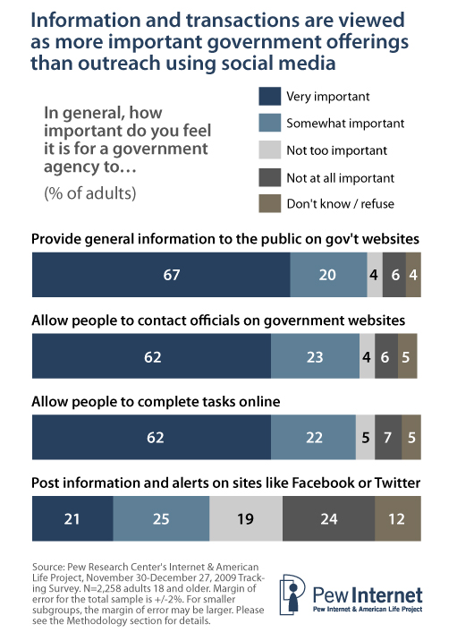 """Around two-thirds of all adults (including both internet users and non-users) rate each of these offerings as """"very important"""" and an additional one in five rate them as """"somewhat important""""."""
