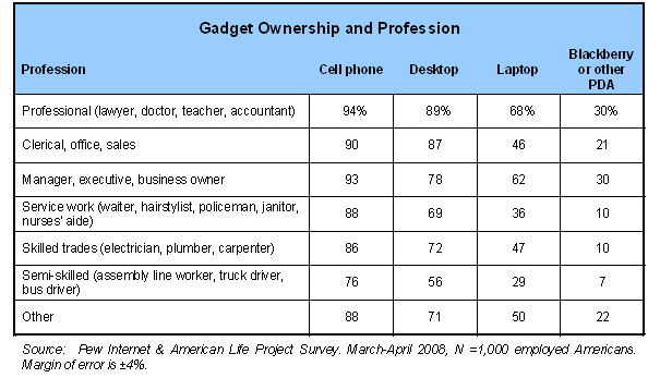 Gadget Ownership and Profession