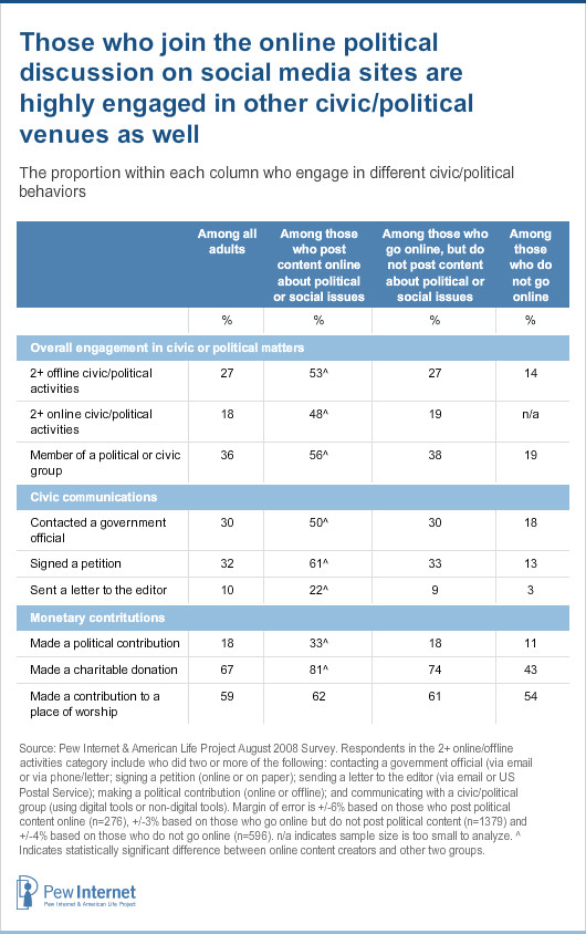 Use of social media is correlated with other civic/political activities