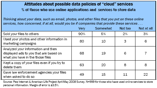 Attitudes about possible data policies