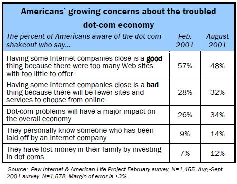 Americans' growing concerns