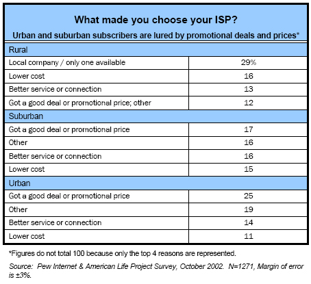 What made you choose your ISP?