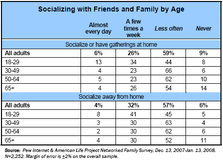 Socializing with friends and family by age