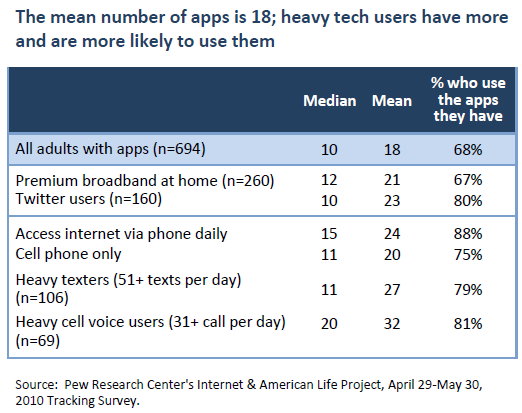 The mean number of apps is 18; heavy tech users have more and are more likely to use them