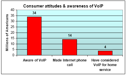 Consumer attitudes and awareness of VoIP