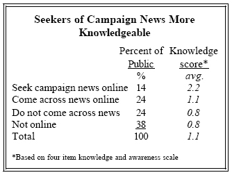 Seekers of campaign news more knowledgeable